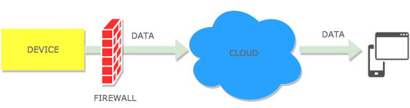 Why MQTT is getting so popular in IoT